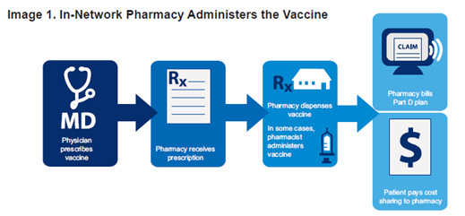 chart showing in-network pharmacy vaccine adminstration